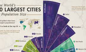SOME LARGEST CITIES IN THE WORLD